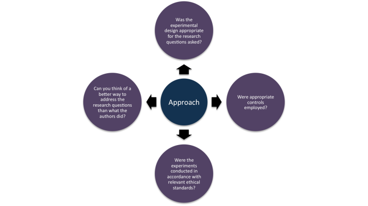 An approach to critically evaluating the Approach/Methods portion of a manuscript