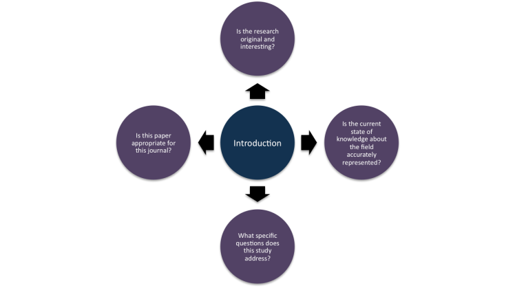 An approach to critically evaluating the Introduction/Background portion of a manuscript.