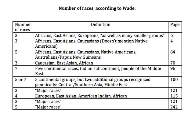 Risultati immagini per nicholas wade three continental human races