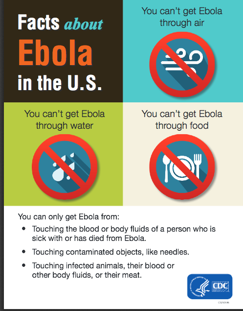 From http://www.cdc.gov/vhf/ebola/pdf/infographic.pdf